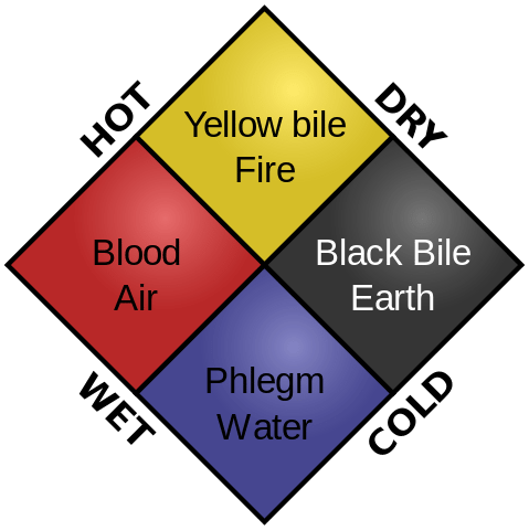 The four humors: Part of naturopathic training
