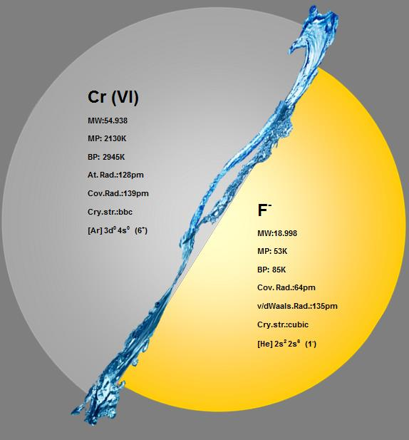 Selected chemical properties of chromium (VI) and fluoride