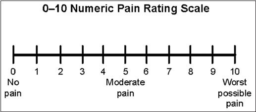 A visual analog pain scale